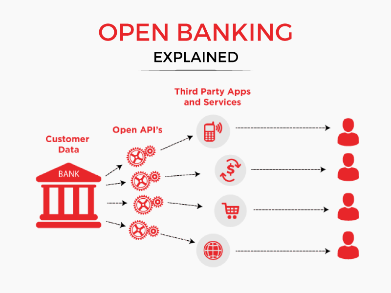 What is Open Banking and How it Works | Benefits Explained